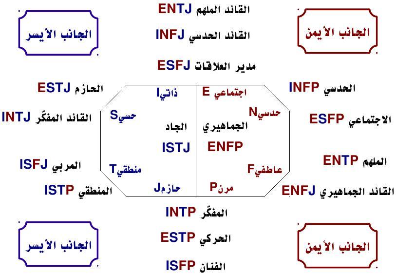 تحليل الشخصية باستخدام اسلوب Mbti اختبار تحليل الشخصية
